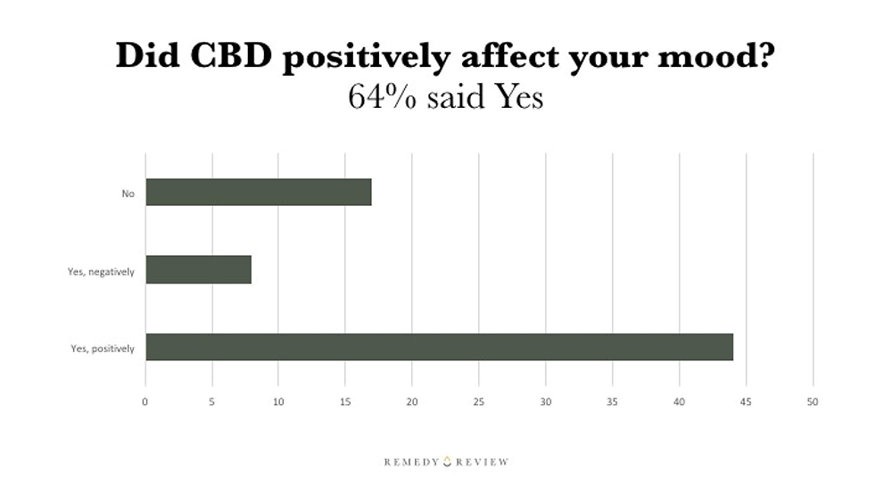 Can CBD positively affect mood?